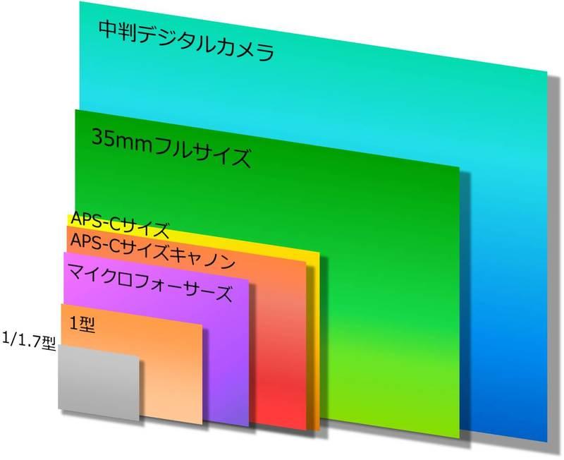 イメージセンサーサイズの1/1.7型