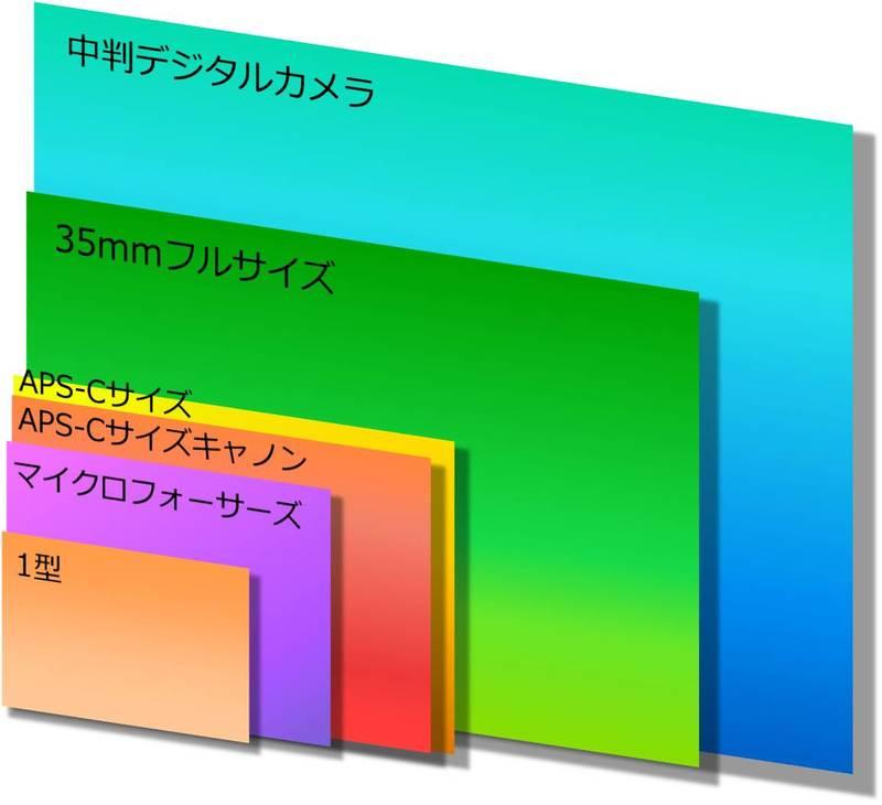 イメージセンサーサイズの1型