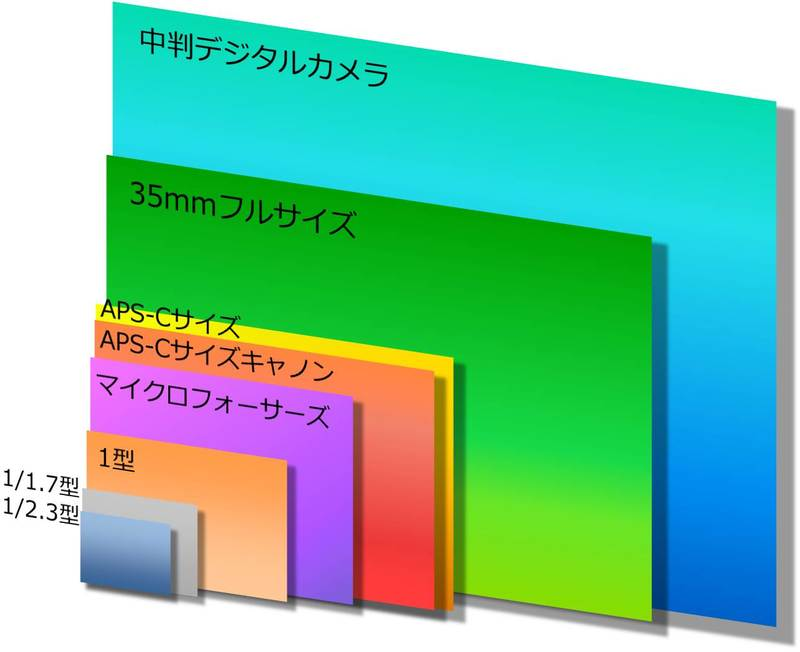 イメージセンサーサイズの1/2.3型