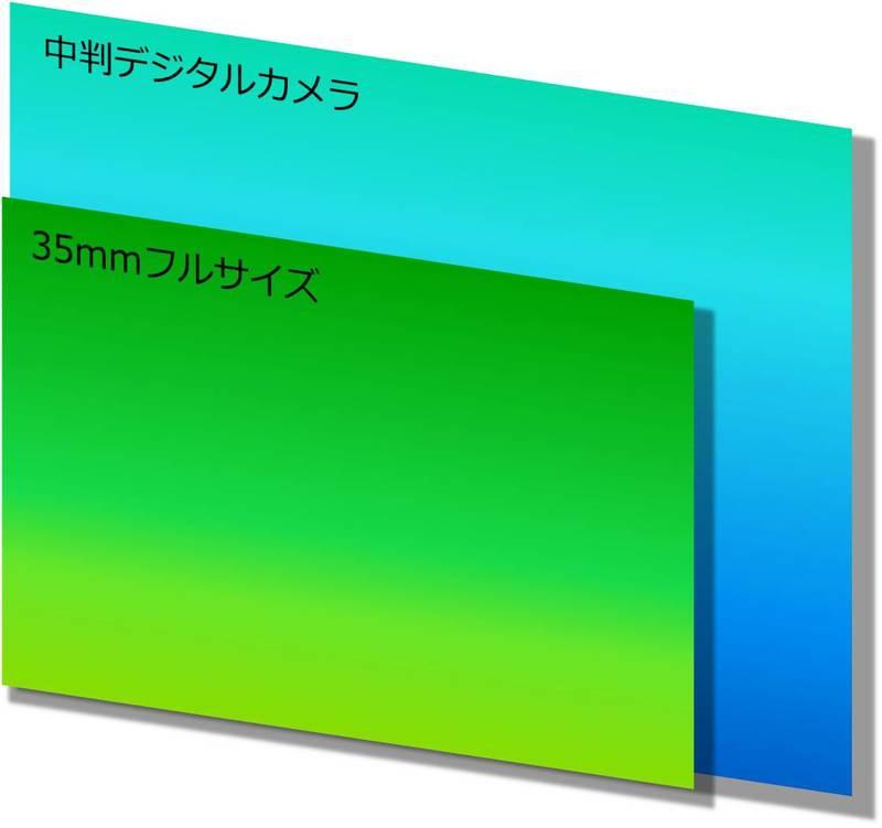 イメージセンサーサイズのフルサイズ(35mm)