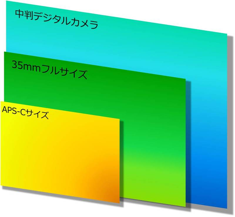 イメージセンサーサイズのAPS-C