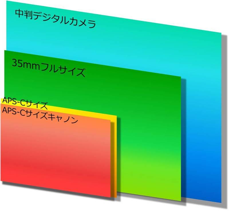 イメージセンサーサイズのAPS-Cキャノン