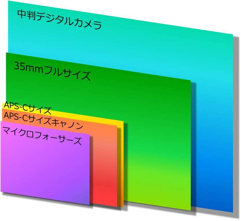 イメージセンサーサイズのマイクロフォーサーズ