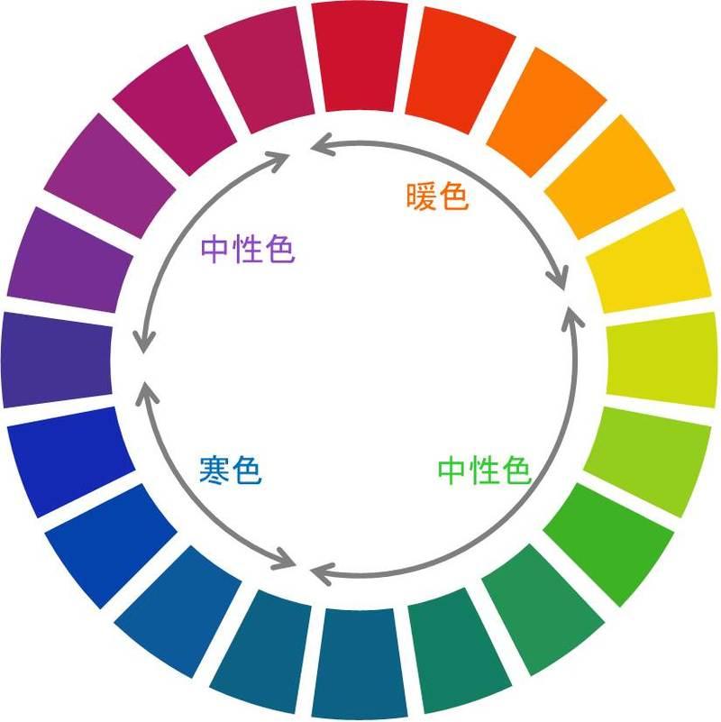 色と中性色と暖色と寒色のイメージ図
