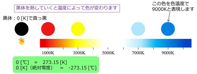 色温度の原理のイメージ図