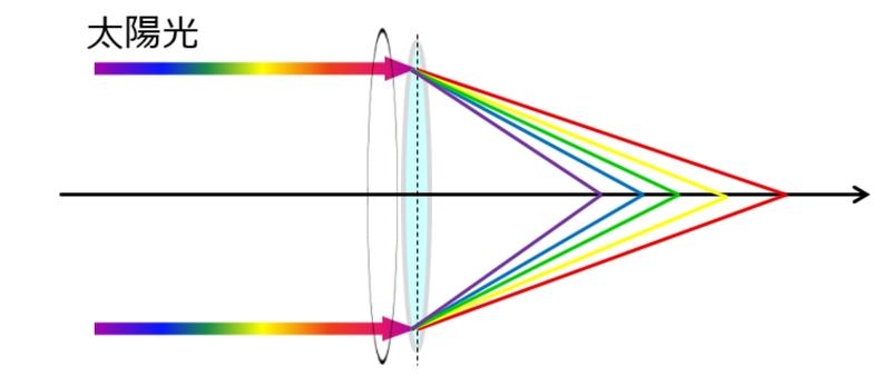 色収差のイメージ図