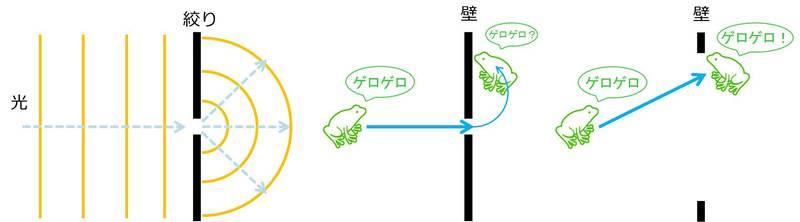 回折現象のイメージ図