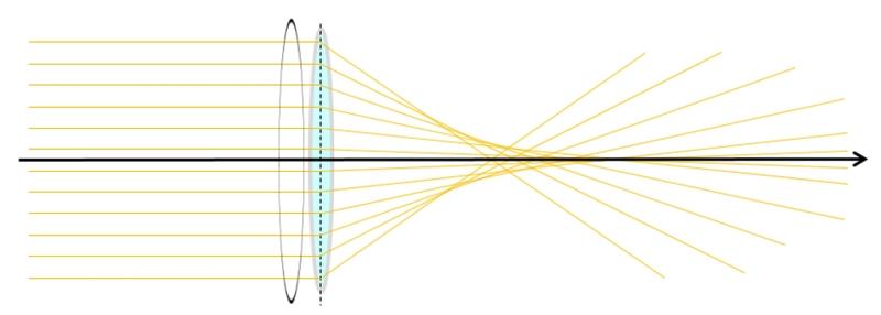 球面収差のイメージ図