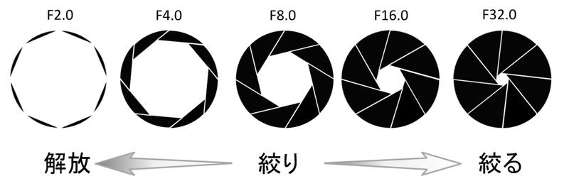 絞りのイメージ図