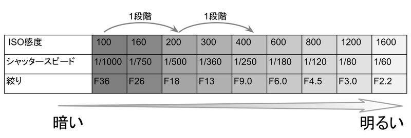 絞り_シャッタースピード_ISO感度の明るさと1段の表