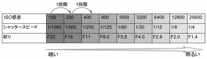 ISO感度とシャッタースピードと絞りの明るさの段数