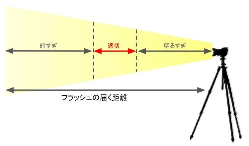 フラッシュの届く距離と適正な場所を示したイメージ図