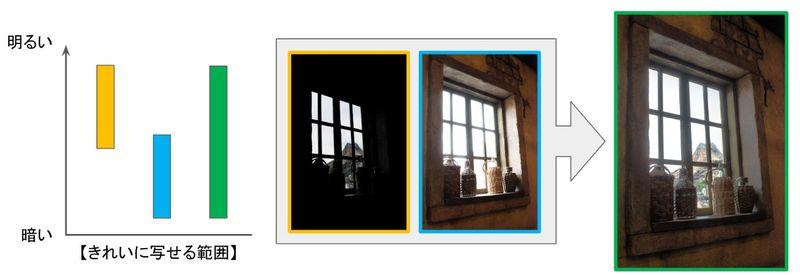 暗い屋内から明るい外を撮った写真でカメラと人間の目のダイナミックレンジ(キレイに写せる明暗の差)の違い説明イメージ