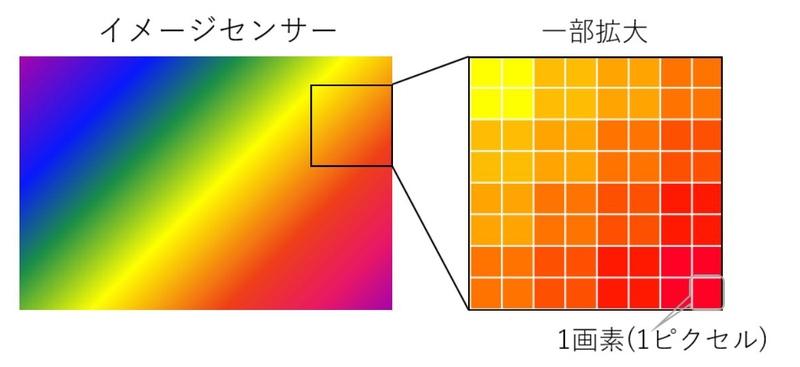 イメージセンサー内の画素のイメージ図
