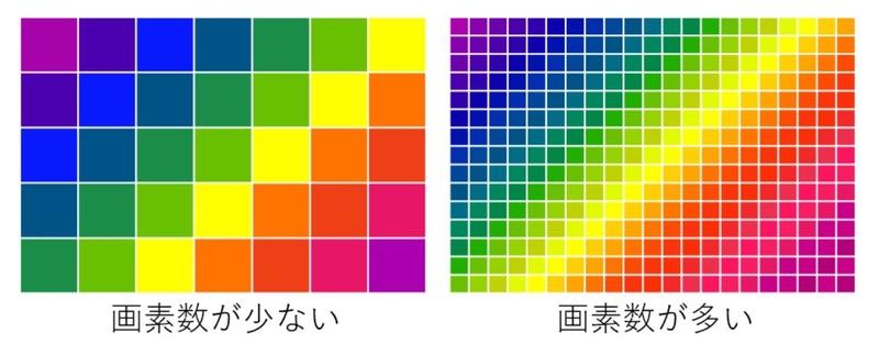 イメージセンサーの画素数が多い場合と少ない場合の違いイメージ図
