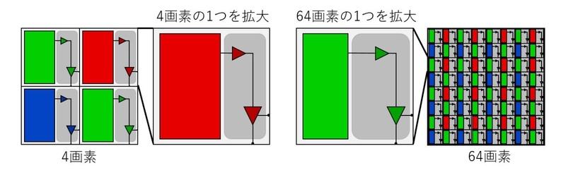 4画素と64画素の1画素あたりの受光部サイズの比較イメージ図