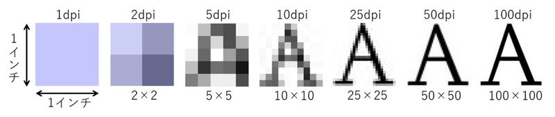 Aの文字のdpiによる解像度の違いイメージ図