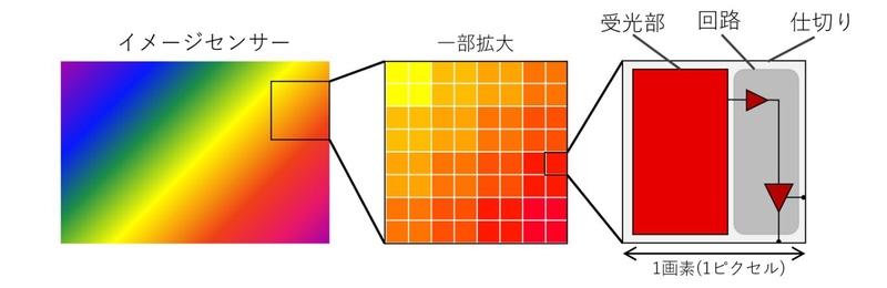1画素の受光部と仕切りと回路のイメージ図