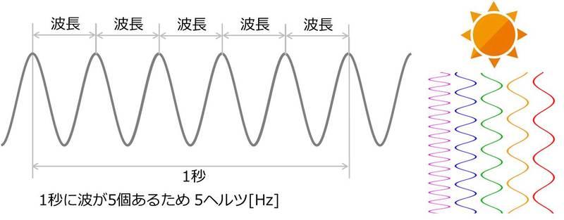 波長と周波数のイメージ図_可視光の色の違いによる周波数の違いのイメージ図