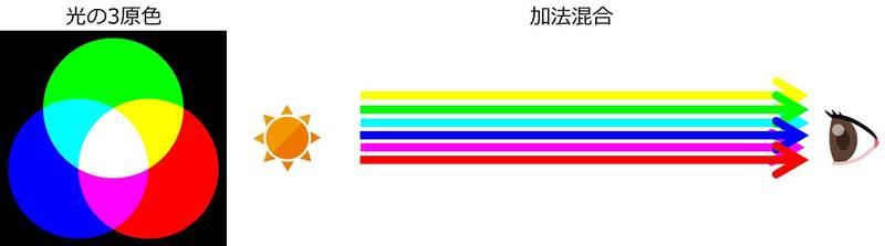 光の三原色と加法混合のイメージ図