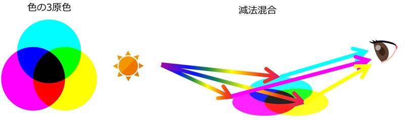 色の三原色と減法混合のイメージ図