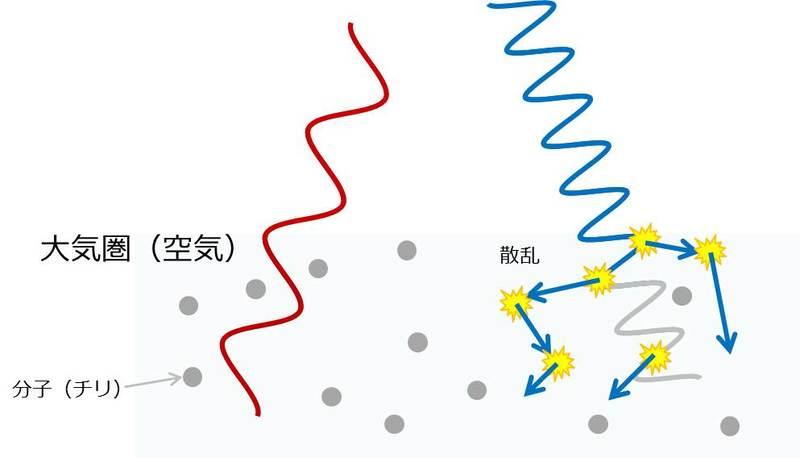 光の散乱と空が青い理由のイメージ図