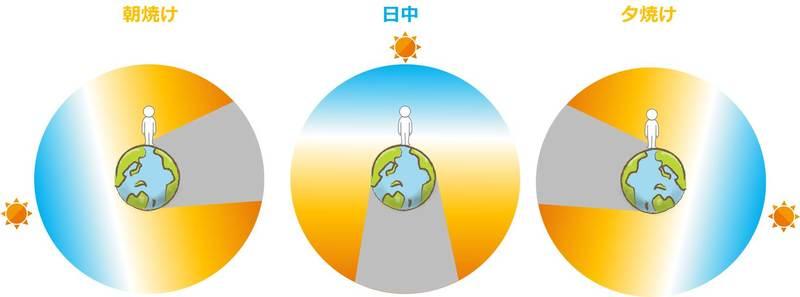 夕焼けと朝焼けが赤く昼間が青い理由のイメージ図
