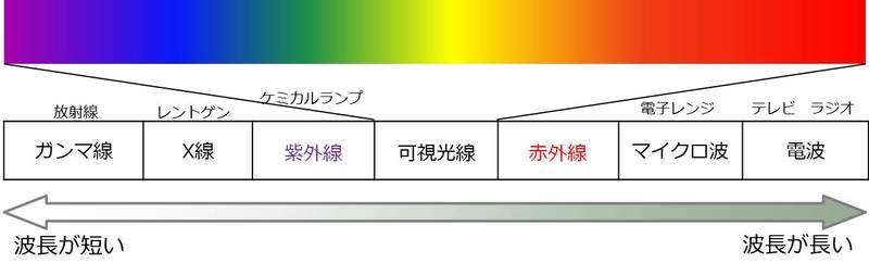波長による光の違いと種類