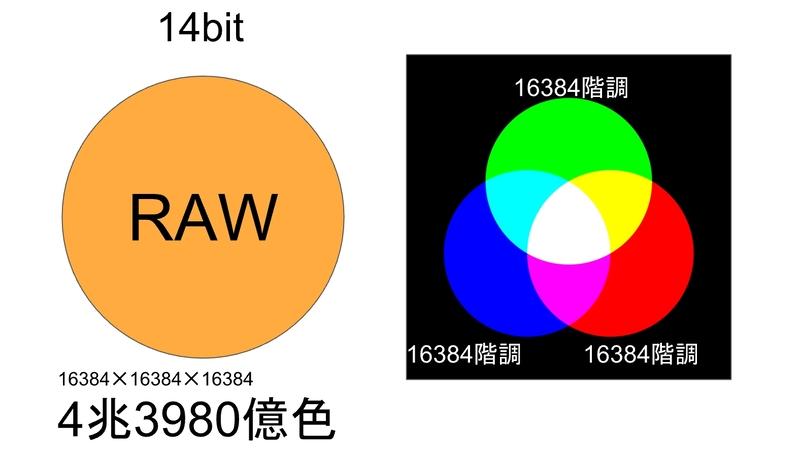 RAWデータのデータ量のイメージ図