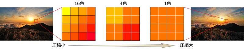 圧縮による画質低下のイメージ図