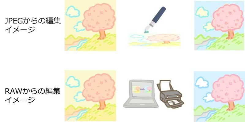 編集や圧縮による画質低下のイメージ図