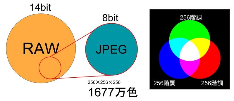 JPEGのデータ量のイメージ図