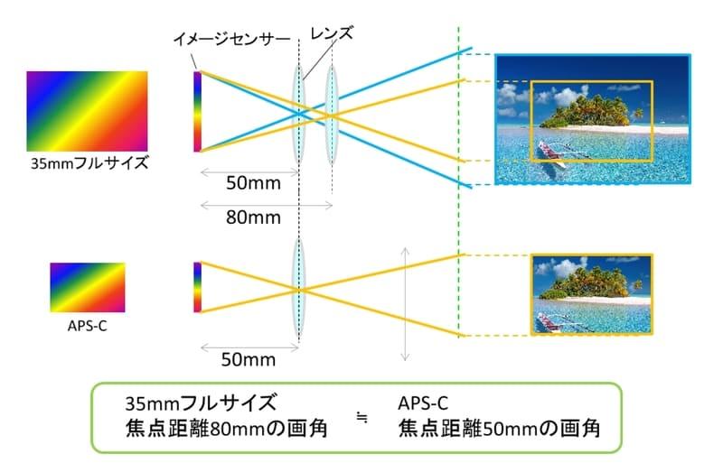 イメージセンサーの違いによる画角が変わる理由と35mm換算の意味を示したイメージ図