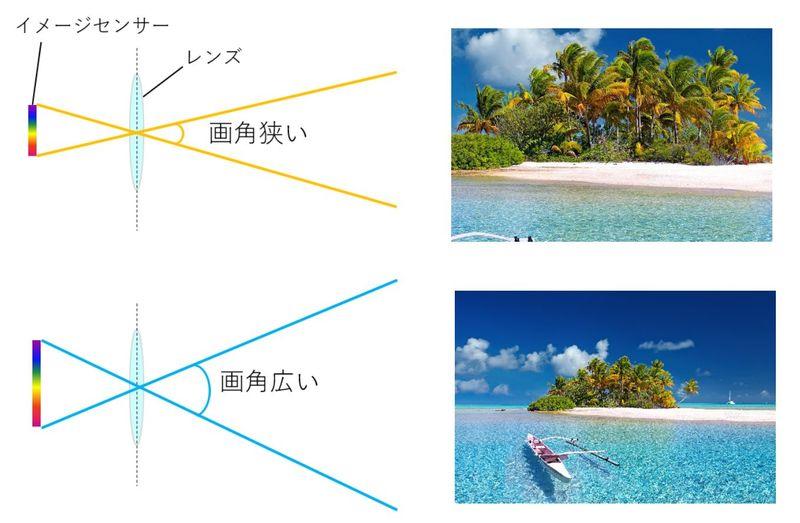 画角が狭い時と広い時のイメージ図と画角の違いによる写真