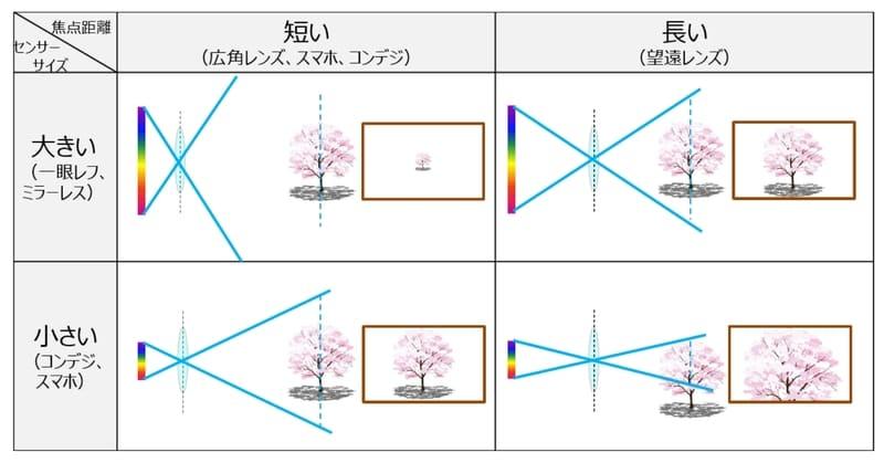 焦点距離とイメージセンサーサイズの違いによる画角が変わるイメージまとめ