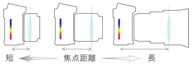 レンズの違いによる焦点距離の違いイメージ