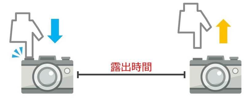 バルブ撮影のイメージ図