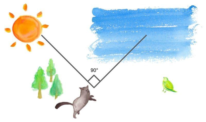 空を色鮮やかにPLフィルターで撮るためのイメージ図