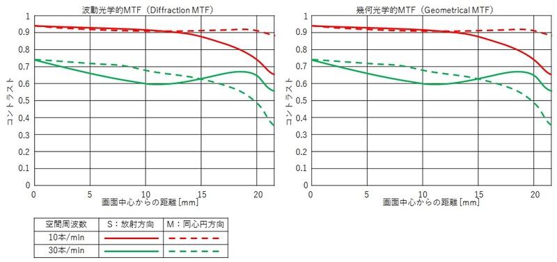 MTF特性のイメージ図