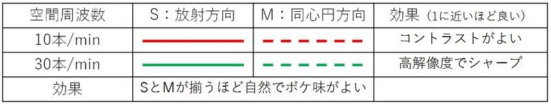 MTF特性の見方早見表