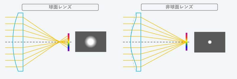 非球面レンズと球面レンズの違いイメージ