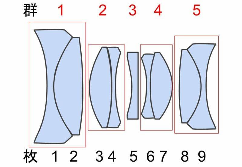 レンズの構成枚数のイメージ図