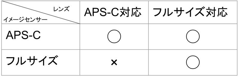 レンズとセンサー対応表