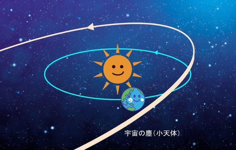 流星群が起きる理由の説明イメージ図