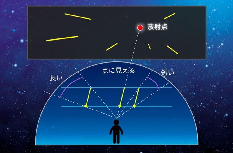 流星群の見え方イメージ図