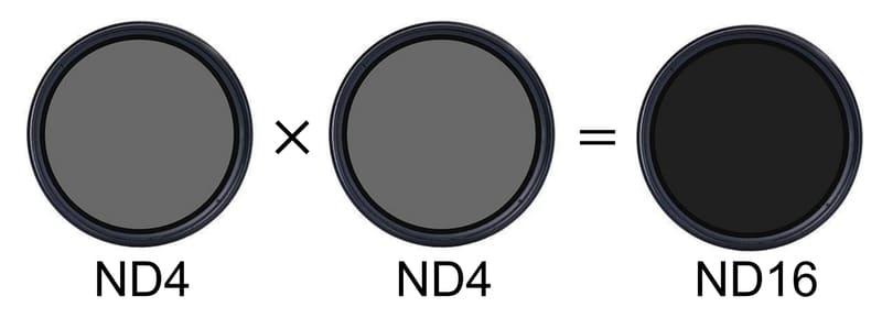 NDフィルターを重ねたときのイメージ図
