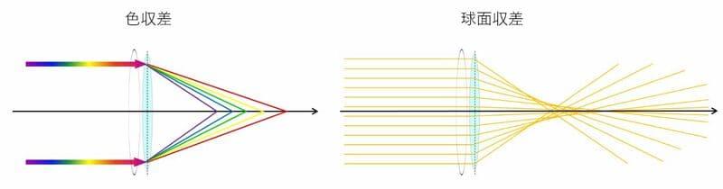 色収差と球面収差のイメージ図