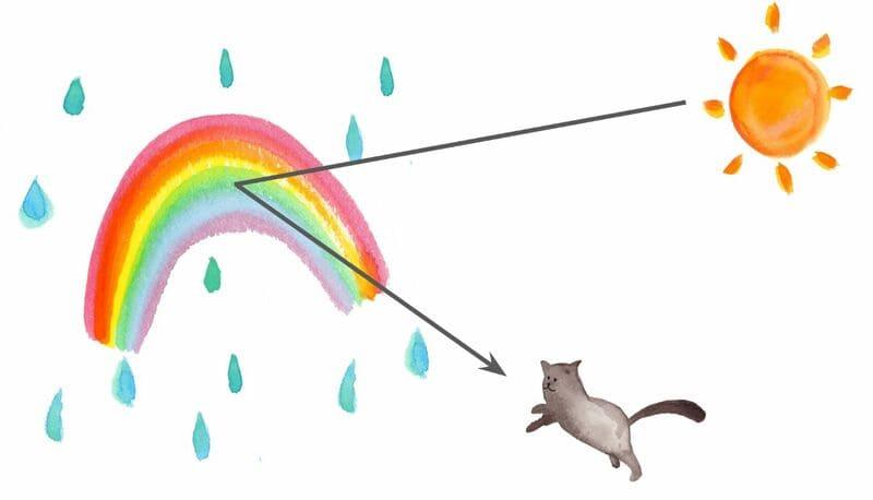 虹が出る条件のイメージ図