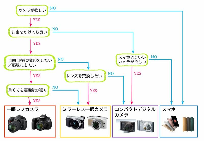 カメラ選びのフローチャート