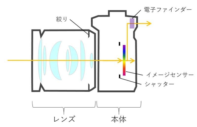 ミラーレスの構造イメージ